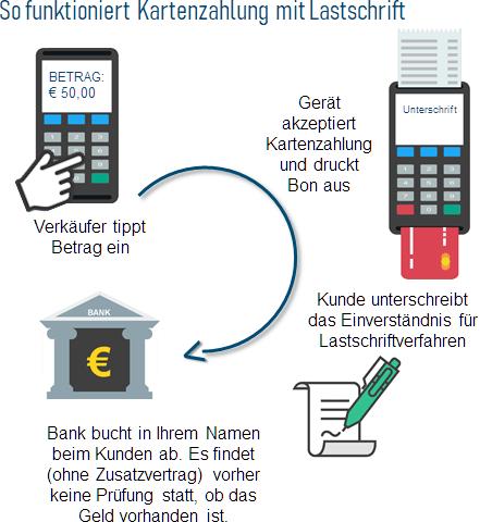 EC Cash mit Lastschrift