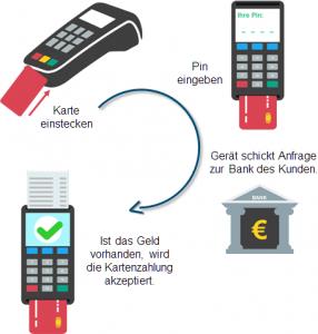 Kartenzahlung anbieten: EC Cash Verfahren