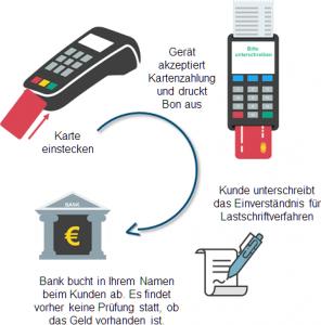 Kartenzahlung anbieten: ELV Verfahren Lastschrift