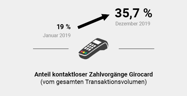 Anteil kontaktloser Zahlvorgänge mit Girocard