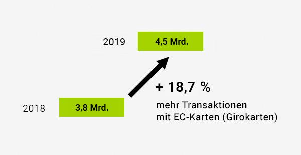 gestiegene Transaktionen mit EC Karte
