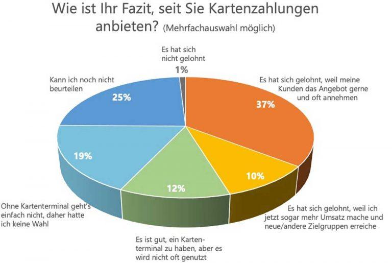 Umfrage Ergebnisse Kartenzahlung zufrieden