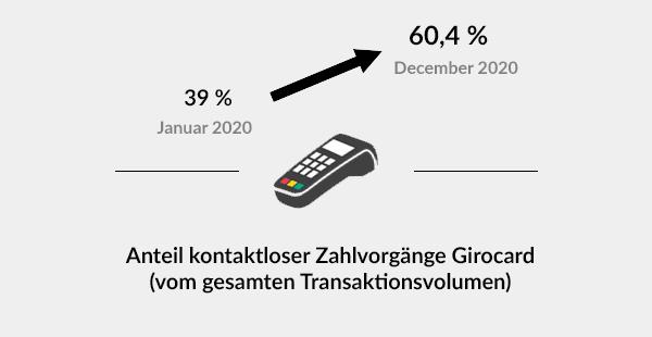Kontaktlose Zahlvorgänge verzeichnen ein merkbares Wachstum im Laufe des Jahres 2020.