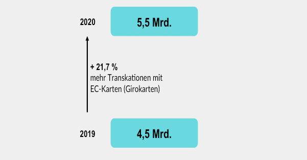 Im Jahr 2020 wurden insgesamt 5,5 Milliarden Transaktionen mit EC-Karte getätigt. Das entspricht einem Wachstum von 21,7% im Vergleich zum Vorjahr.
